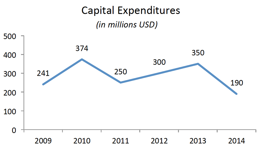 ETAP report capital expenditures 2014