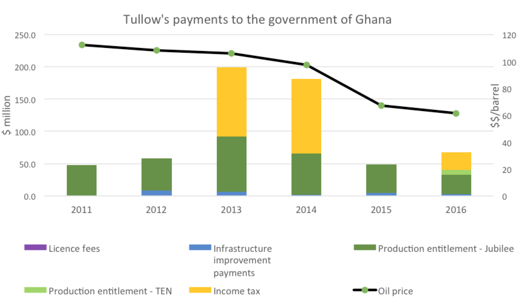 tullow payments
